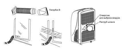 Напольный кондиционер без воздуховода для дома: правильный выбор и эффективное применение