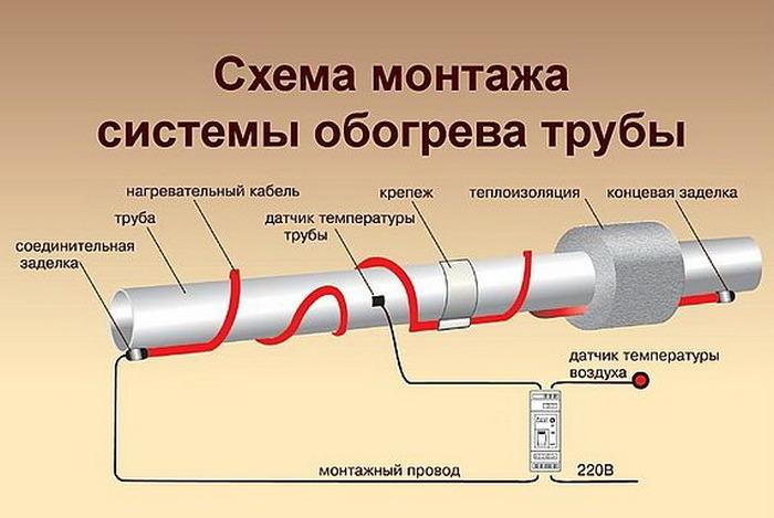 Подключение саморегулирующего греющего кабеля для труб между собой и к сети своими руками