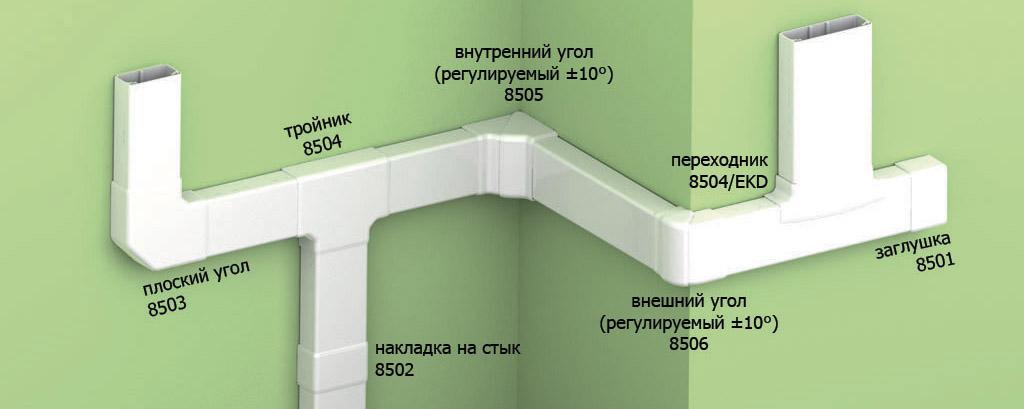 Короб для проводов: пластиковые, металлические, соединительные и декоративные