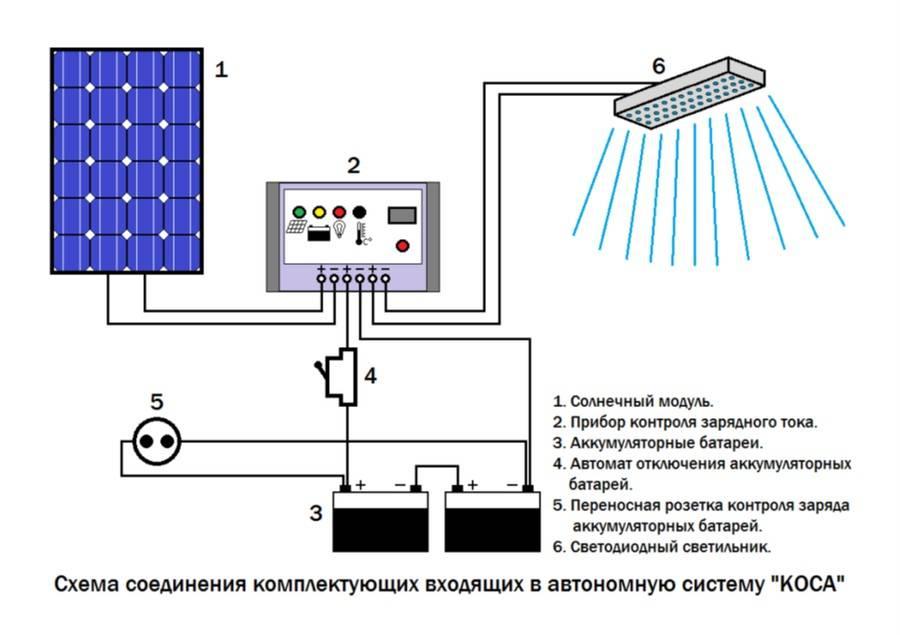 Установка солнечных батарей - как правильно сделать монтаж | uaеnergy