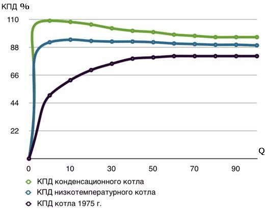 Как увеличить кпд газового котла