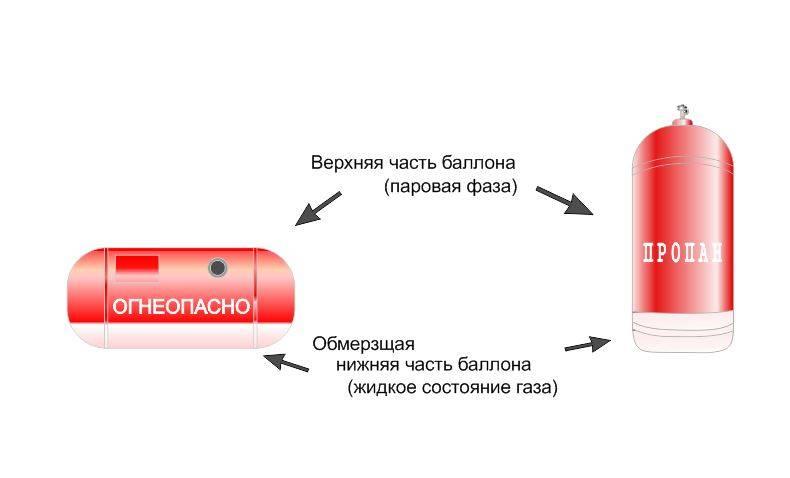 Как разобрать газовый баллон: пошаговая инструкция меры предосторожности