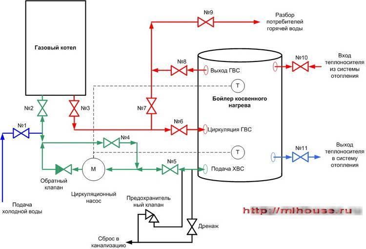 Бойлер косвенного нагрева для газового котла: схема обвязки двухконтурного котла