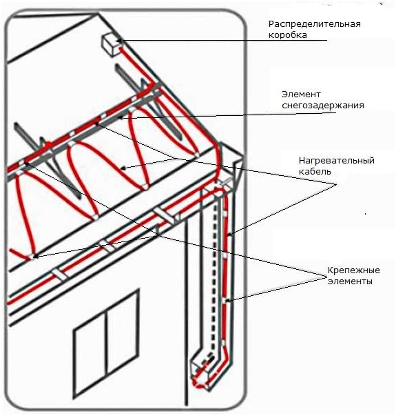Обогрев кровли и водостоков антиобледенительные системы, греющий кабель для крыши