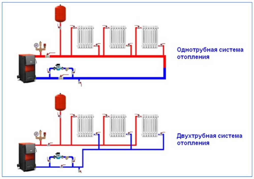 Центральное отопление: что это такое, по каким признакам делится централизованная водяная система на виды, схемы, принцип работы