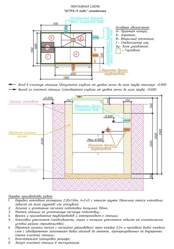 Септик «юнилос астра»: обзор моделей, установка и монтаж.