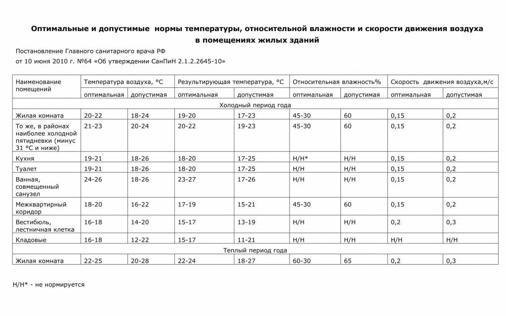 Гост 30494-2011 здания жилые и общественные. параметры микроклимата в помещениях (переиздание с поправкой)