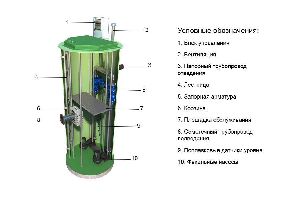 Виды канализационных насосных установок