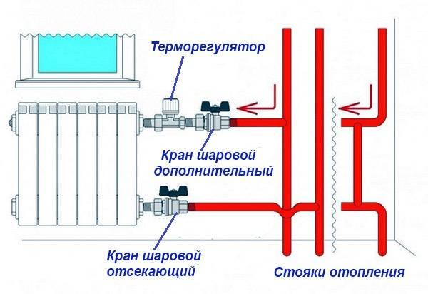 Регулировка отопления в квартире