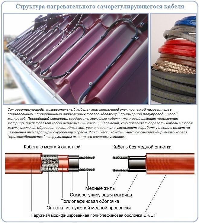 Саморегулирующийся теплый пол – виды греющих кабелей, особенности применения и пошаговый монтаж