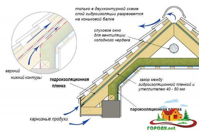 Правильная вентиляция мансардного этажа