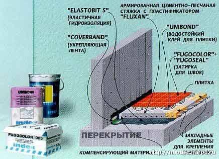 Гидроизоляция ванной комнаты под плитку: материалы, этапы работ