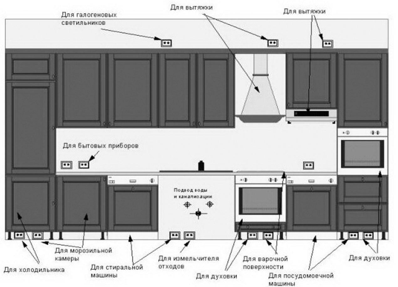 Размещение розеток на кухне - правила и схемы расположения
