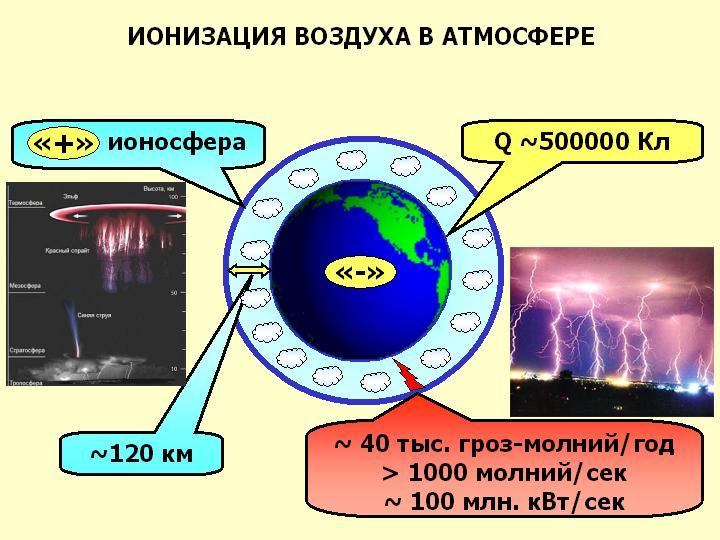 Ионизатор воздуха: полезные свойства и характер воздействия. ионизатор воздуха − польза для здоровья с ощутимыми результатами