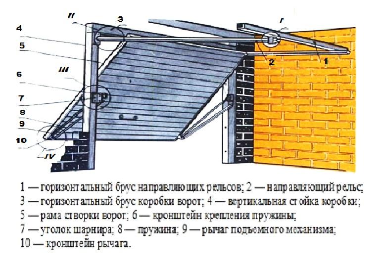 Ворота в гараж своими руками — подробное описание постройки различных видов гаражных ворот (120 фото)