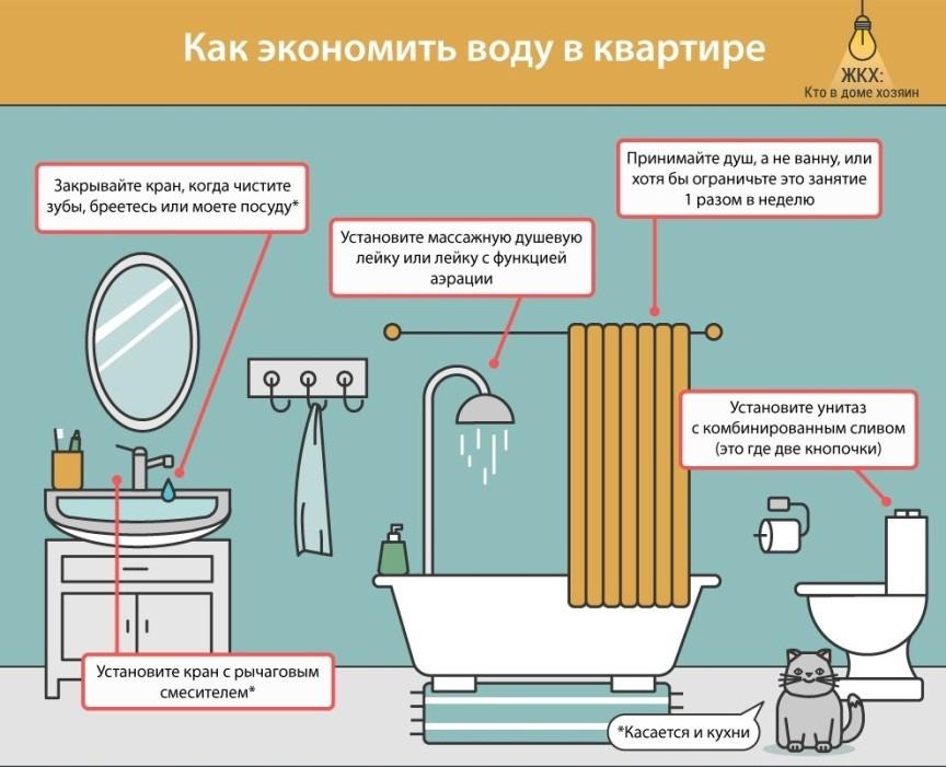 Как экономить газ на горячем водоснабжении, приготовлении пищи и отоплении дома