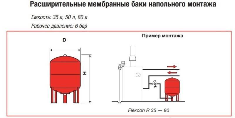 Расширительный бачок для отопления: для чего нужен, где и какой лучше