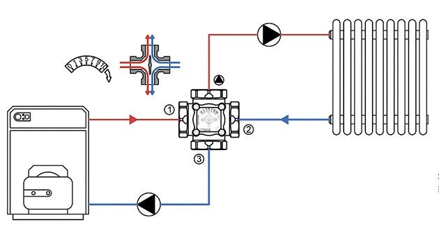 Трехходовой клапан для отопления с терморегулятором: основные виды, принцип работы и схема установки