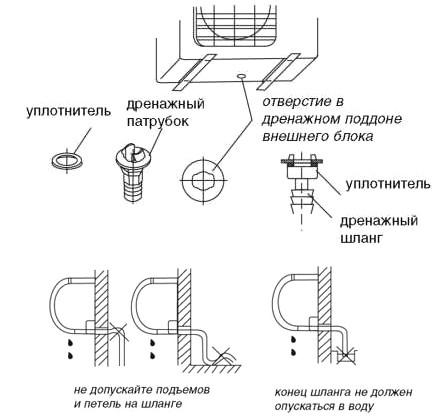 Дренажная трубка кондиционера: назначение, разновидности, обслуживание