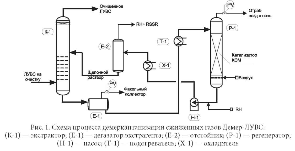 Химические реагенты для очистки природного газа от сероводорода и других сернистых соединений