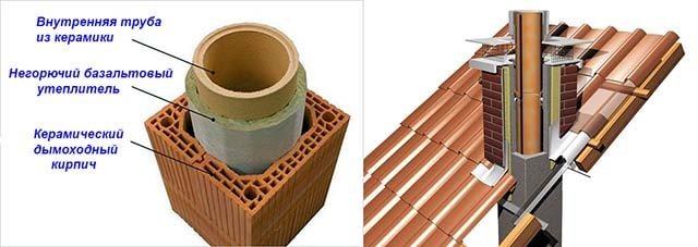 Дымовая труба из керамики