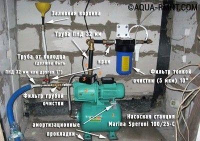 Установка обратного клапана на насосную станцию