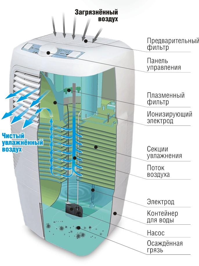 Выбираем ионизатор или озонатор: преимущества и недостатки каждого устройства, особенности и главные различия, рекомендации по выбору