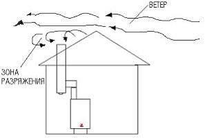 Что делать когда ветром задувает газовый котёл?