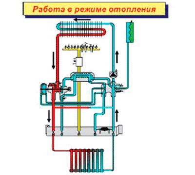 Виды газовых горелок для отопительного котла и их особенности