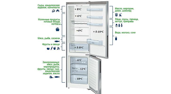 Какая температура должна быть в холодильнике и как ее установить