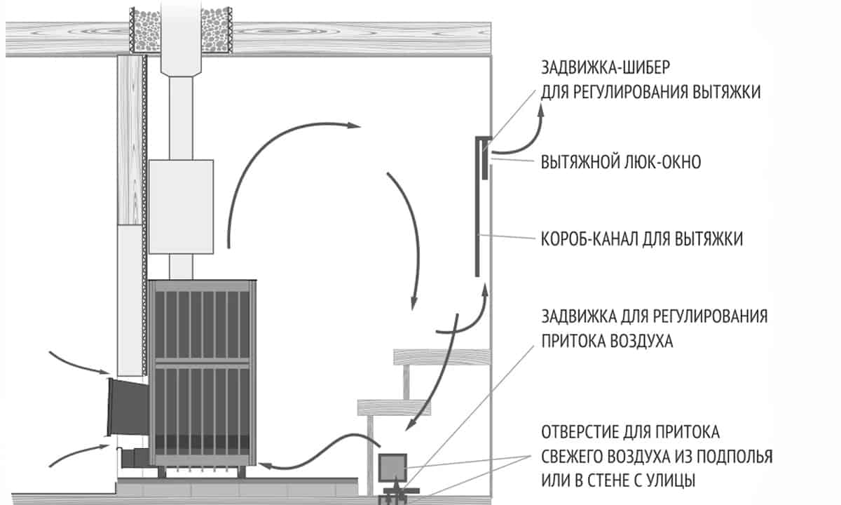 Как правильно сделать вентиляцию в бане: схемы и устройство своими руками