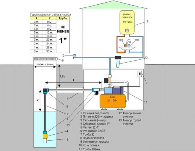 Принцип работы насосной станции - виды, конструкция и особенности работы
