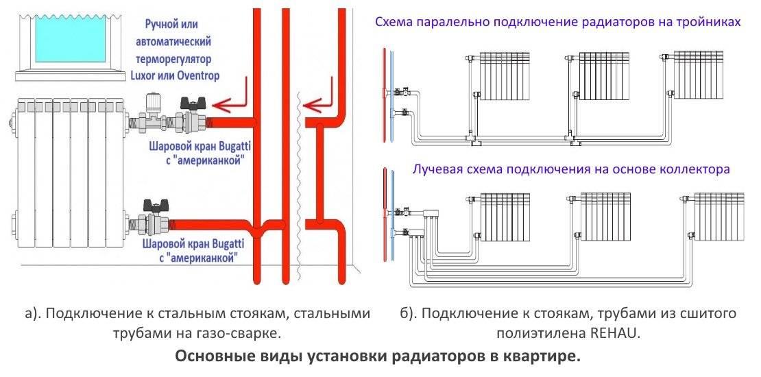 Как правильно сделать подключение радиаторов отопления – виды и способы