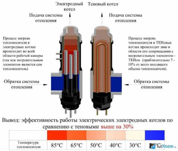 Водородный котел отопления: изготовление своими руками