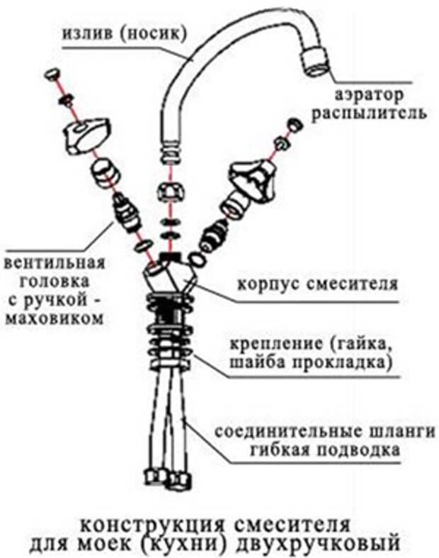 Ремонт смесителя своими руками — примеры некоторых частых поломок и их ремонта