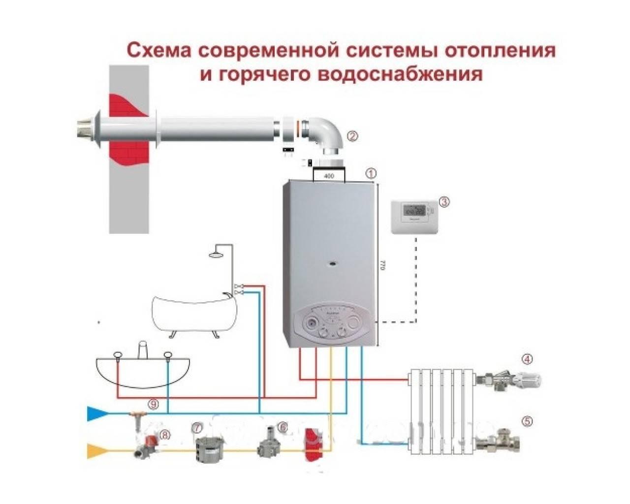 Как подключить газовый котел ariston: особенности установки, настройки и первого включения