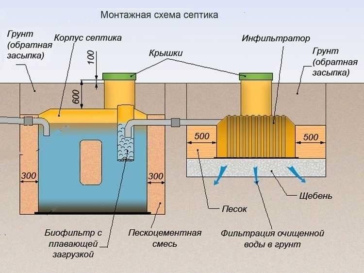 Фильтрационные поля и их особенности для септиков
