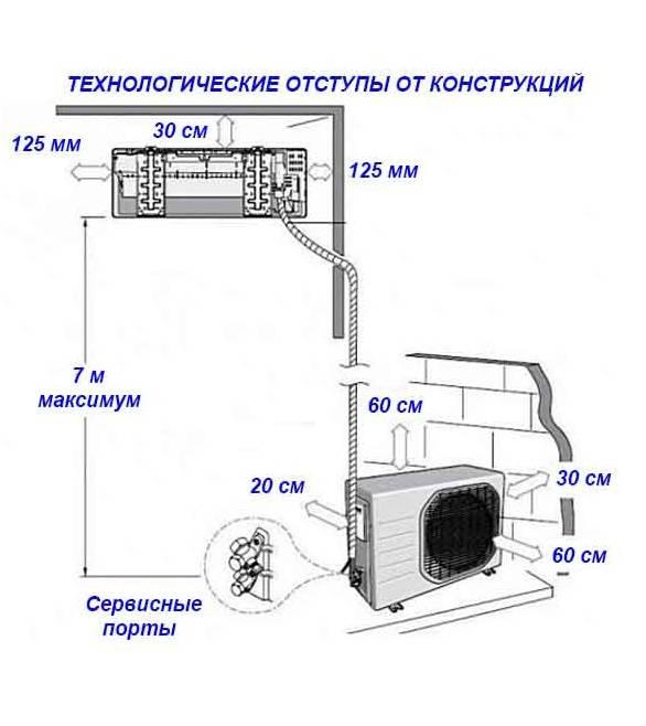 Правила установки сплит системы: инструкция по монтажу от проектирования до последней гаечки