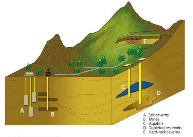 Правила эксплуатации подземного хранилища газа