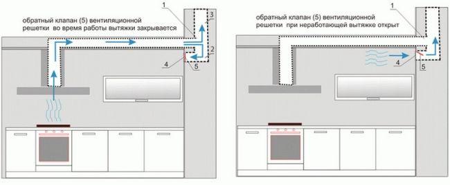 Как подключать вытяжки к электросети и вентиляции