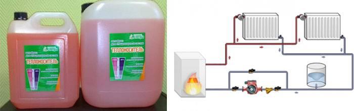 Что выбрать: воду или антифриз для системы отопления