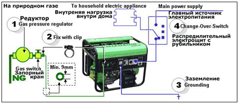 Газовый генератор для дома