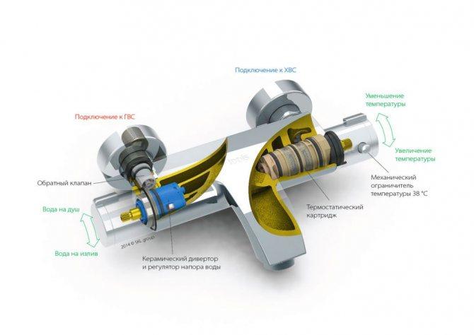 Термостатический смеситель: как он работает и зачем он вам нужен?