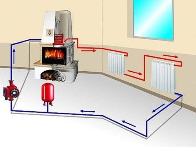 Печное отопление с водяным контуром для частного дома — общие положения