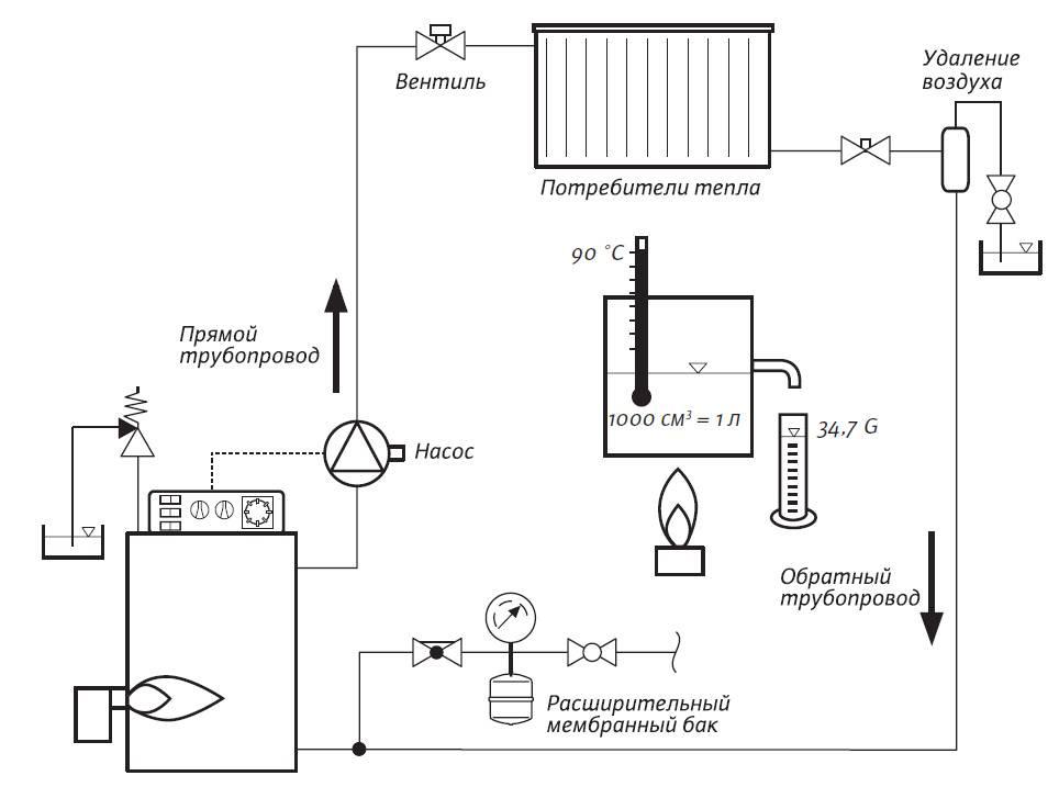 Паровое отопление дома: схема, принцип работы и оборудование