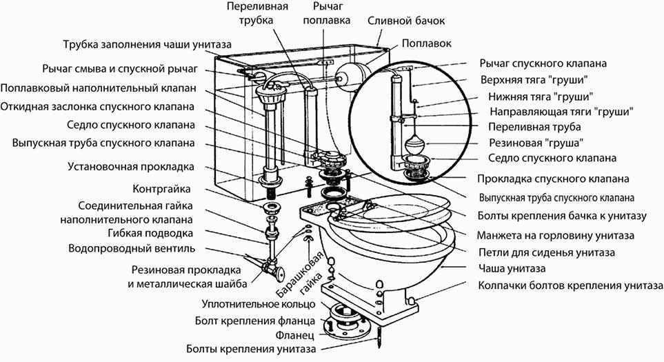 Перелив воды в бачке унитаза с нижней подводкой