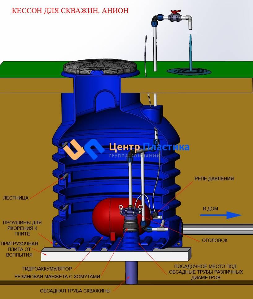 Кессон для скважины: что это такое, виды, назначение, сравнительный обзор конструкций и правила установки
