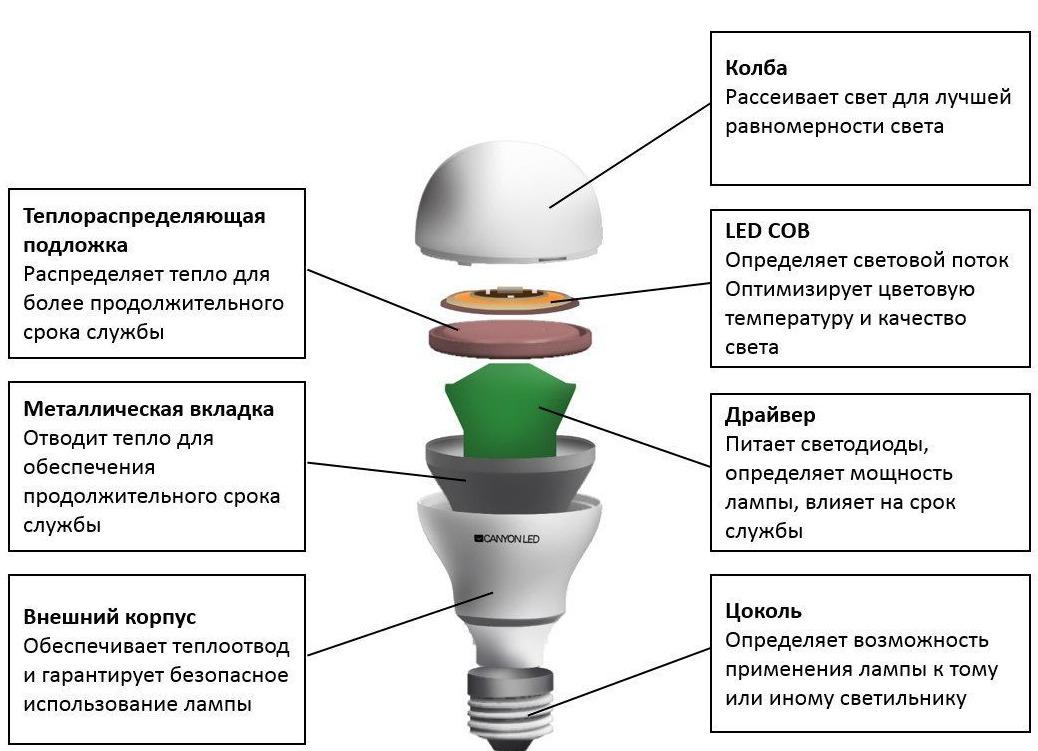 Ремонт ламп своими руками - разборка, ремонт и сборка ламп в домашних условиях (фото + видео инструкция)