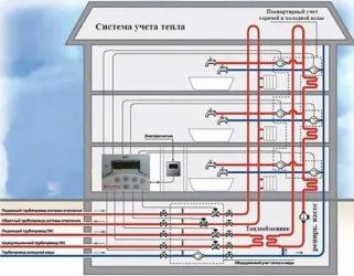 Как устроено водоснабжение в многоэтажке — добродушный сантехник