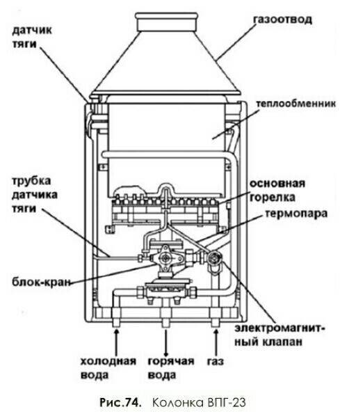 Принцип работы газовой колонки: как устроен и как работает газовый водонагреватель